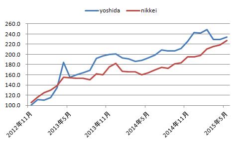 グラフ201211_201505