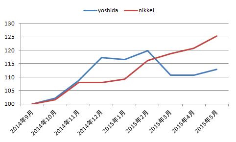 グラフ201409_201505
