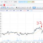 藤商事の株価