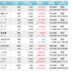 株の運用金額