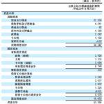 ビジネス会計検定試験3級・8 貸借対照表における流動と固定の並べ方